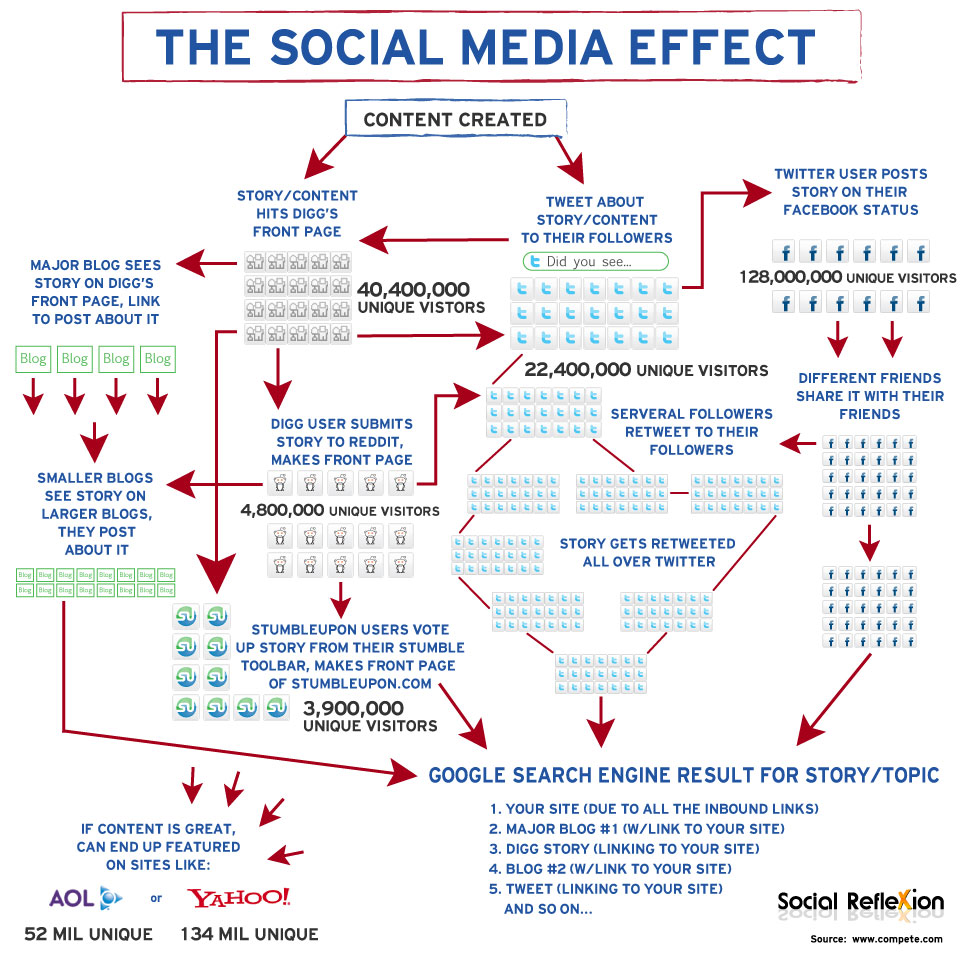 The Social Media Effect - image by Social Reflexion